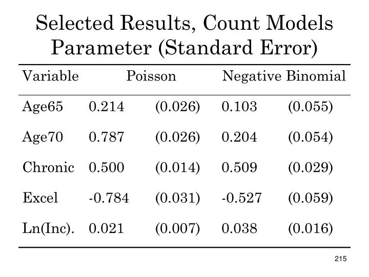 Selected Results, Count Models