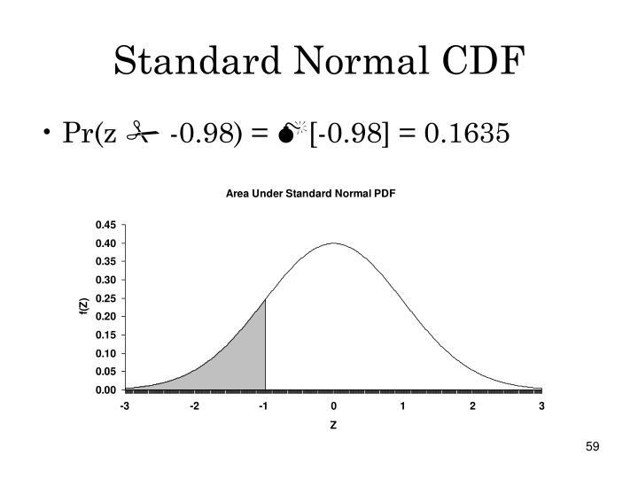 Standard Normal CDF