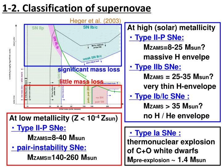 1-2. Classification of supernovae