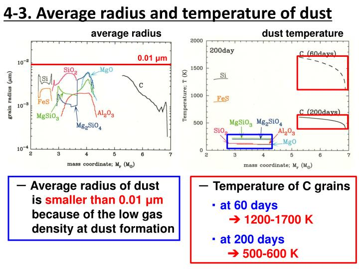 4-3. Average radius and temperature of dust