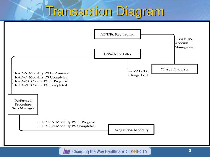 Transaction Diagram
