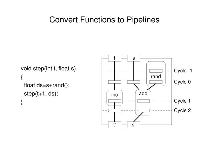 Convert Functions to Pipelines