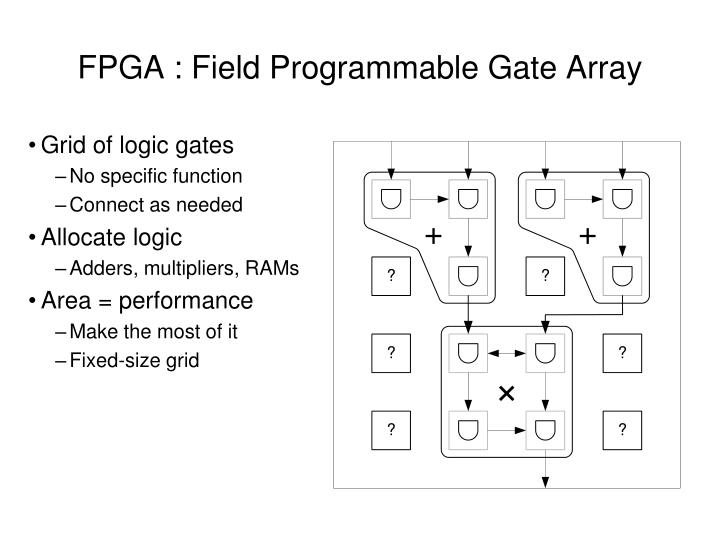 FPGA : Field Programmable Gate Array