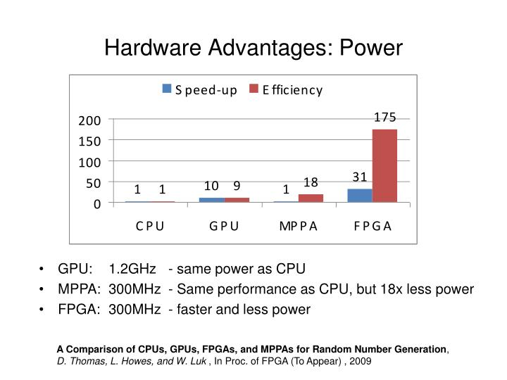 Hardware Advantages: Power