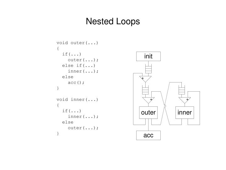 Nested Loops