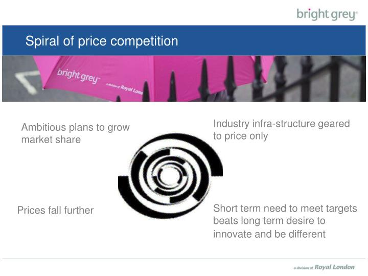Spiral of price competition