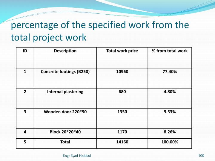 percentage of the specified work from the total project work