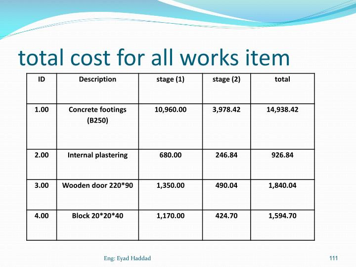 total cost for all works item