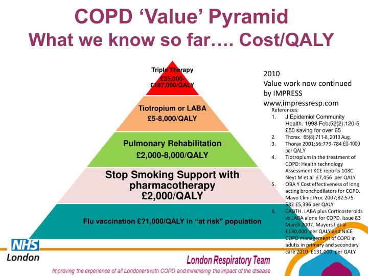 COPD 'Value' Pyramid