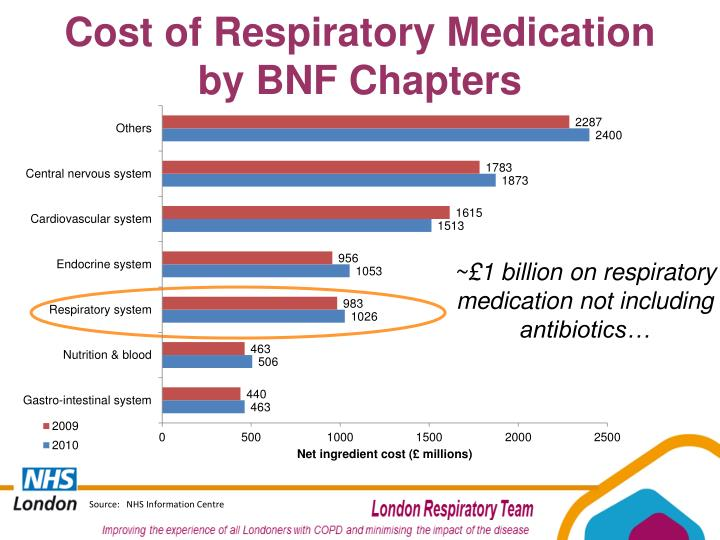 Cost of Respiratory Medication
