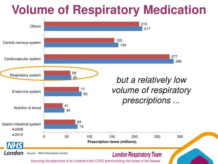 Volume of Respiratory Medication