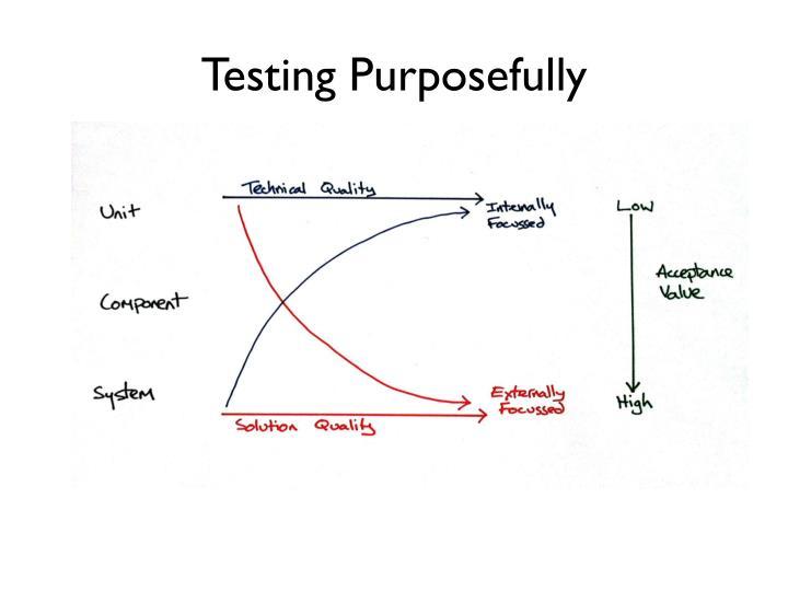 Testing Purposefully