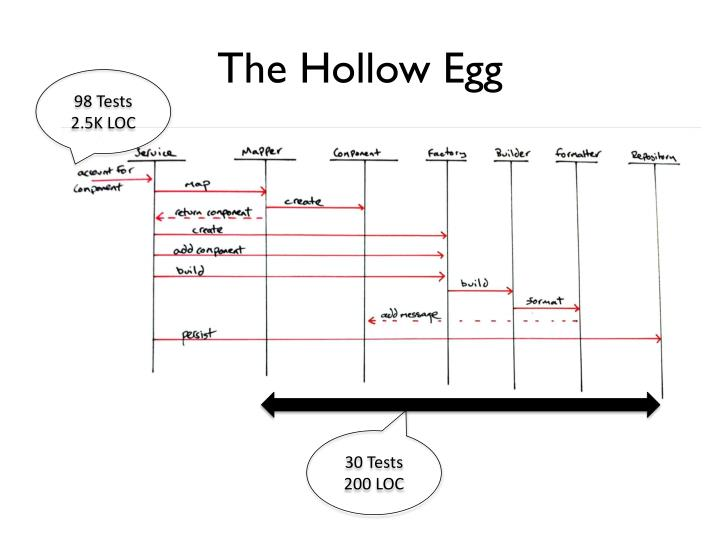 The Hollow Egg