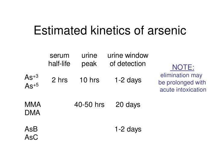 Estimated kinetics of arsenic