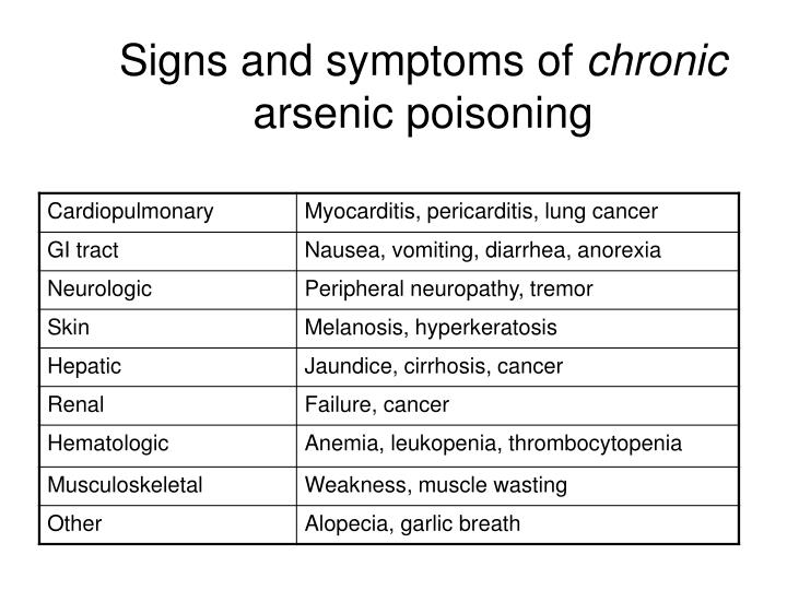 Signs and symptoms of