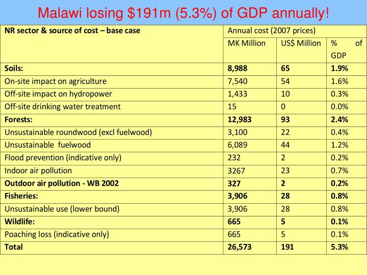 Malawi losing $191m (5.3%) of GDP annually!