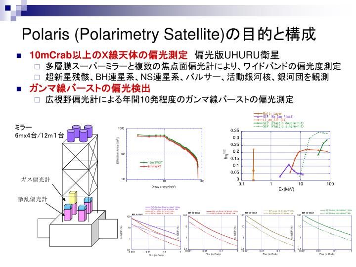 Polaris polarimetry satellite
