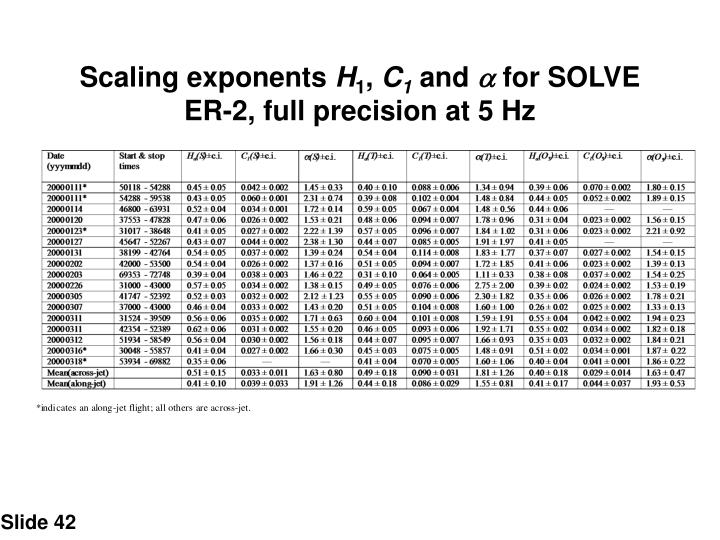 Scaling exponents
