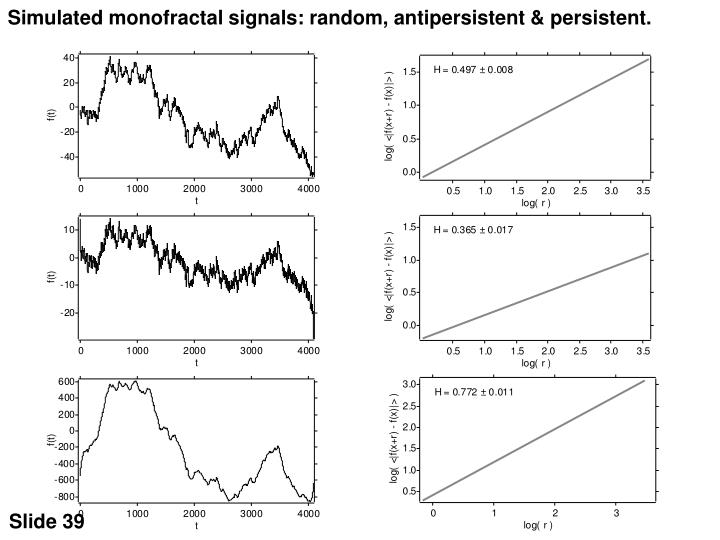 Simulated monofractal signals: random, antipersistent & persistent.