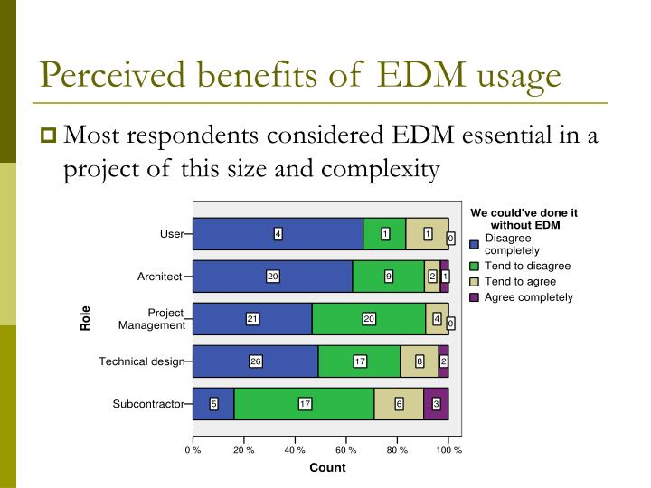 Perceived benefits of EDM usage