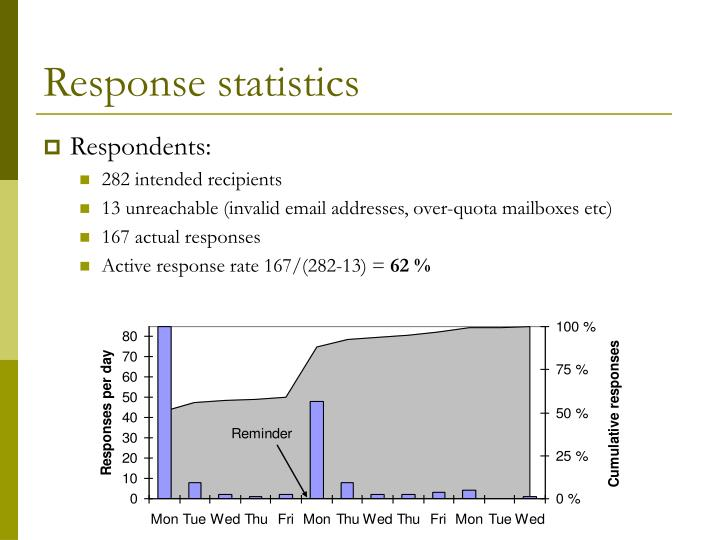Response statistics