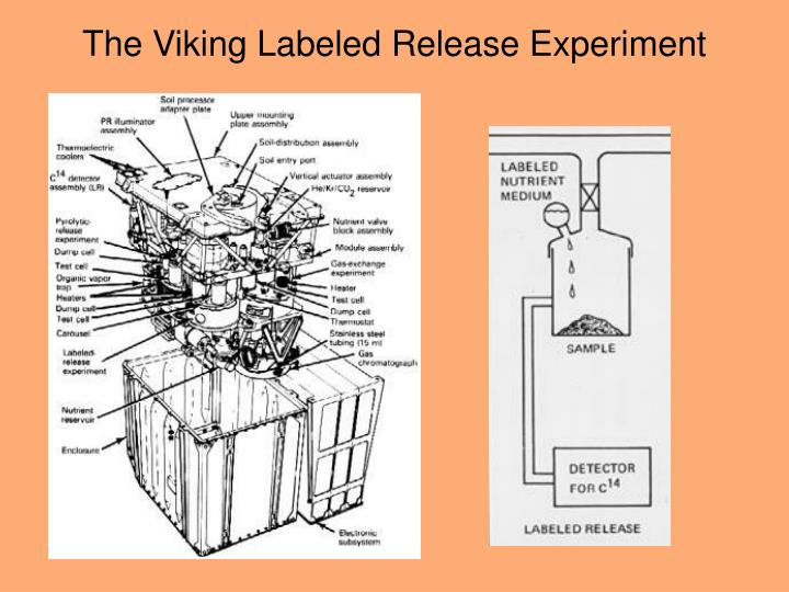 The Viking Labeled Release Experiment