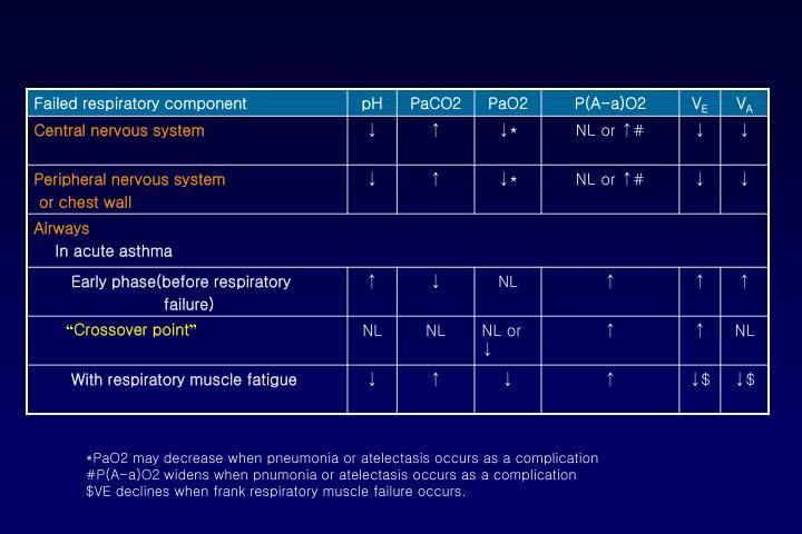 *PaO2 may decrease when pneumonia or atelectasis occurs as a complication