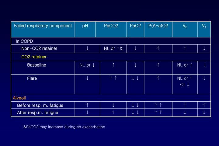 &PaCO2 may increase during an exacerbation