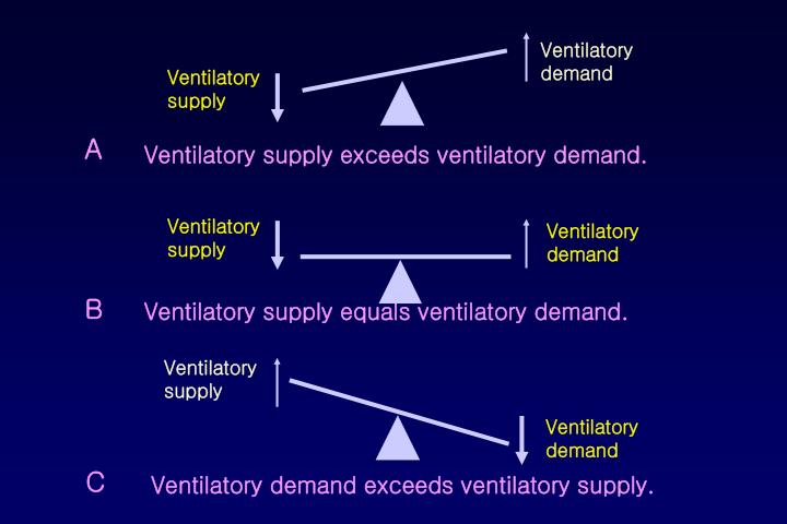 Ventilatory