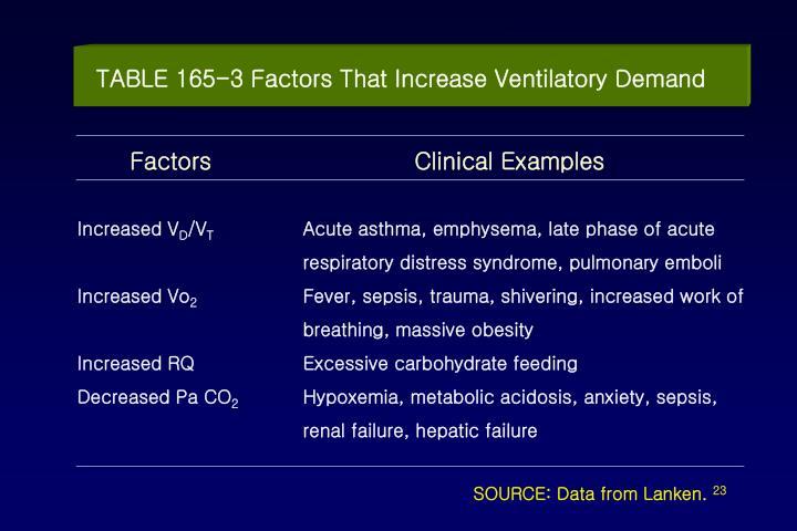 TABLE 165-3 Factors That Increase Ventilatory Demand