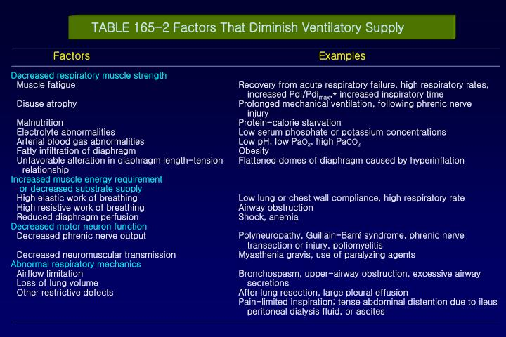 TABLE 165-2 Factors That Diminish Ventilatory Supply