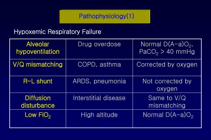 Pathophysiology(1)