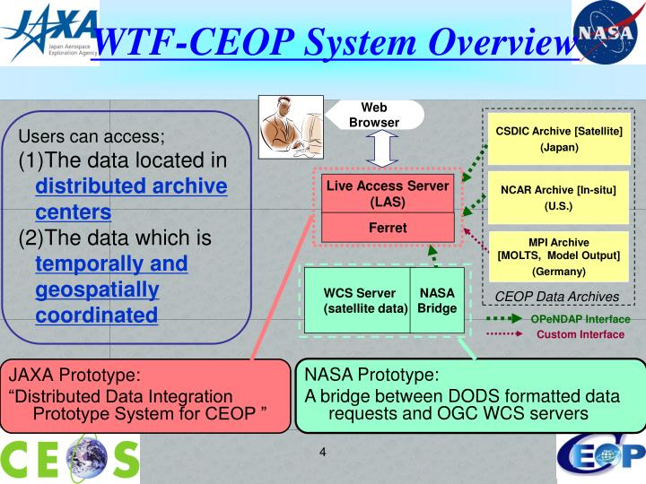 WTF-CEOP System Overview