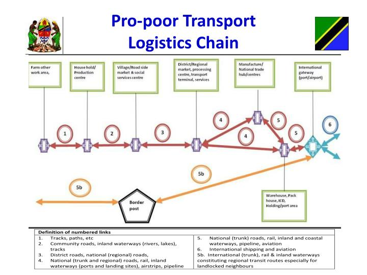Pro-poor Transport