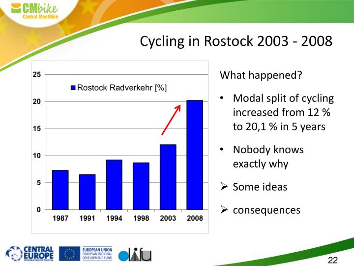 Cycling in Rostock 2003 - 2008