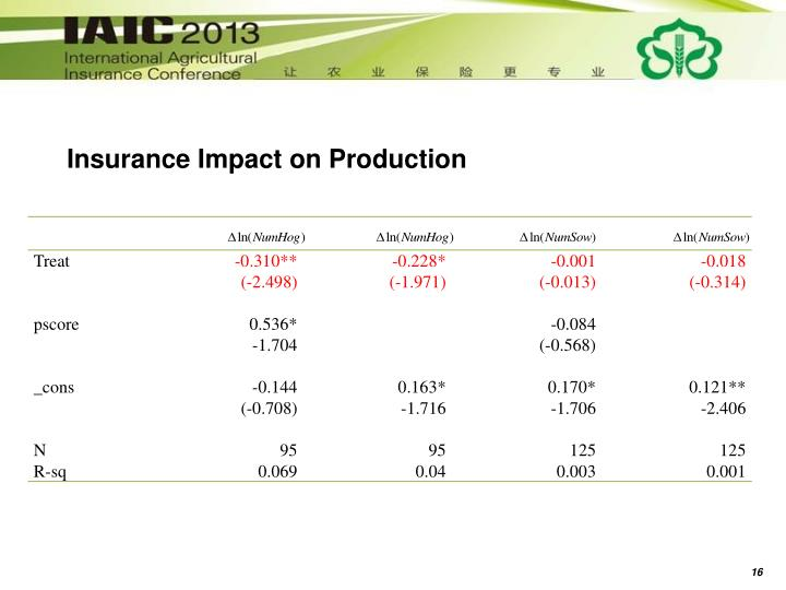 Insurance Impact on Production