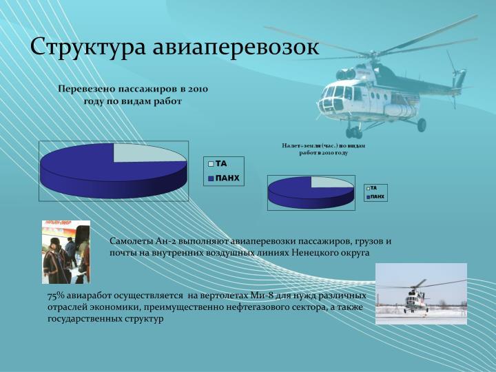 Структура авиаперевозок