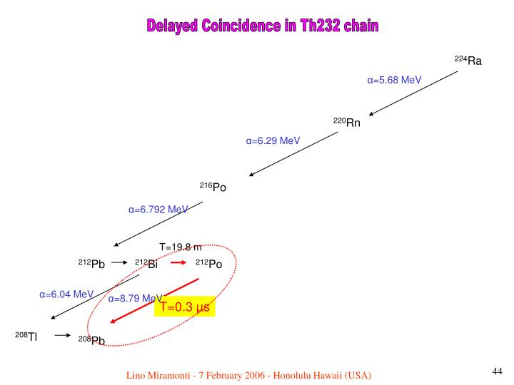 Delayed Coincidence in Th232 chain