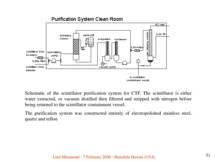 Schematic of the scintillator purification system for CTF. The scintillator is either water extracted, or vacuum distilled then filtered and stripped with nitrogen before being returned to the scintillator containment vessel.