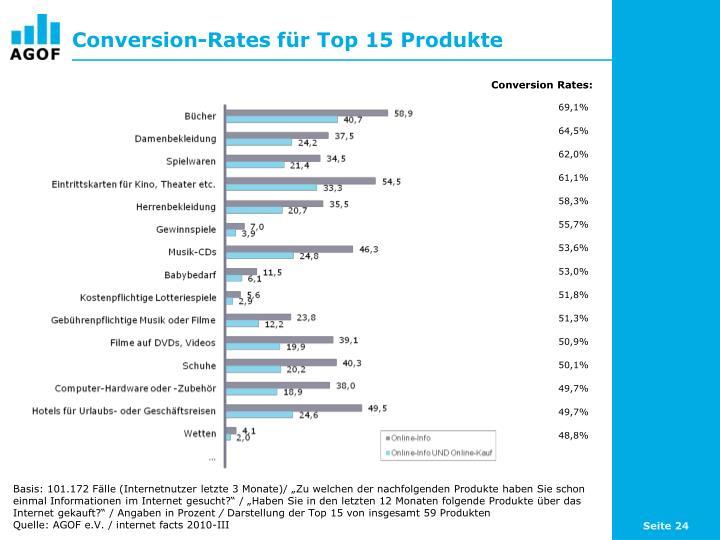 Conversion-Rates für Top 15 Produkte