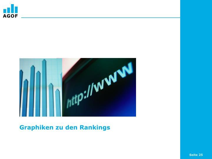 Graphiken zu den Rankings