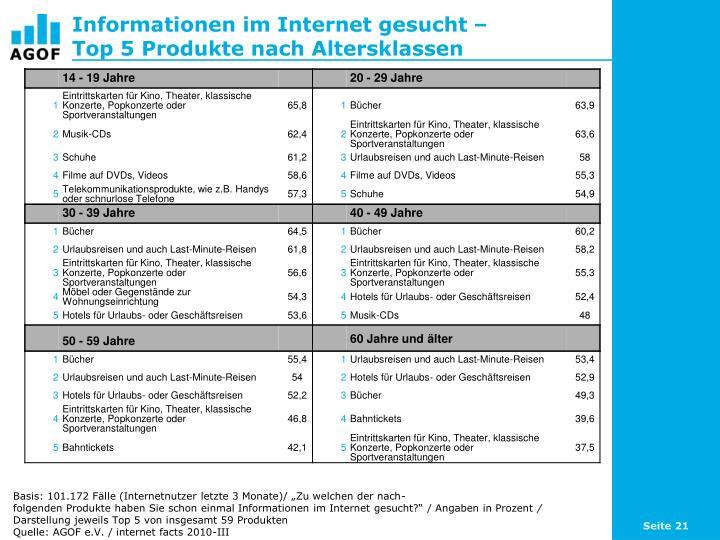 Informationen im Internet gesucht –