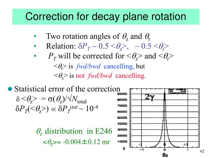 Correction for decay plane rotation