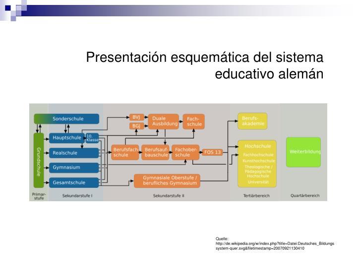 Presentación esquemática del sistema educativo alemán
