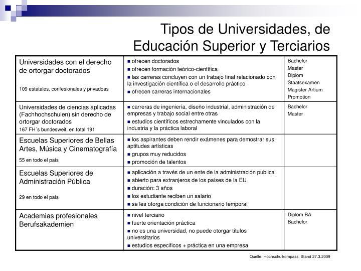 Tipos de Universidades, de Educación Superior y Terciarios