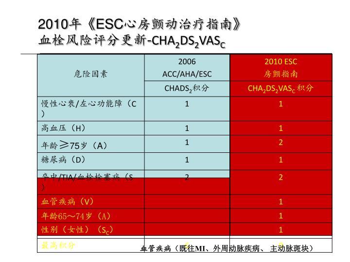 2010年《ESC心房颤动治疗指南》