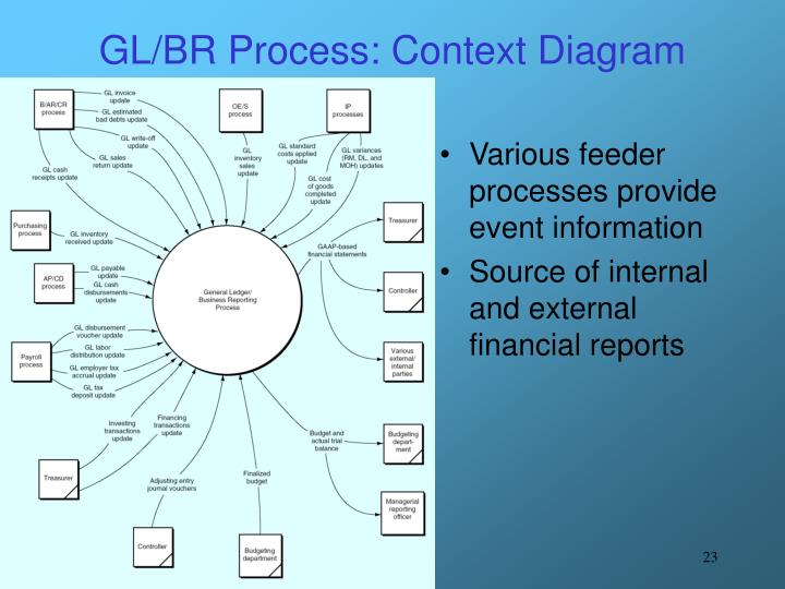 GL/BR Process: Context Diagram