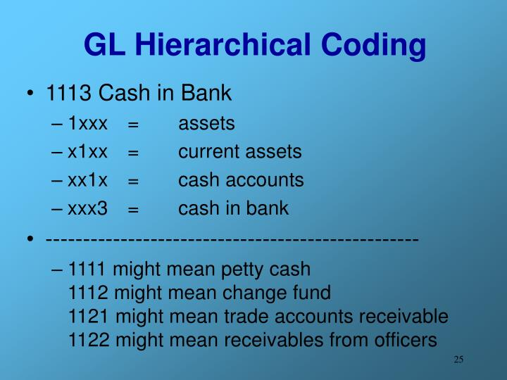 GL Hierarchical Coding