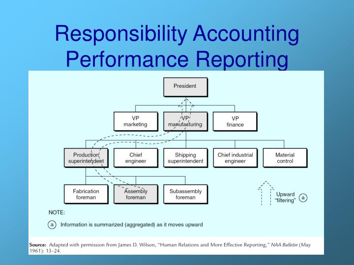 Responsibility Accounting Performance Reporting