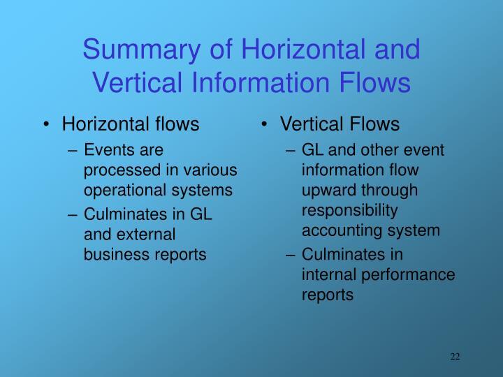 Horizontal flows